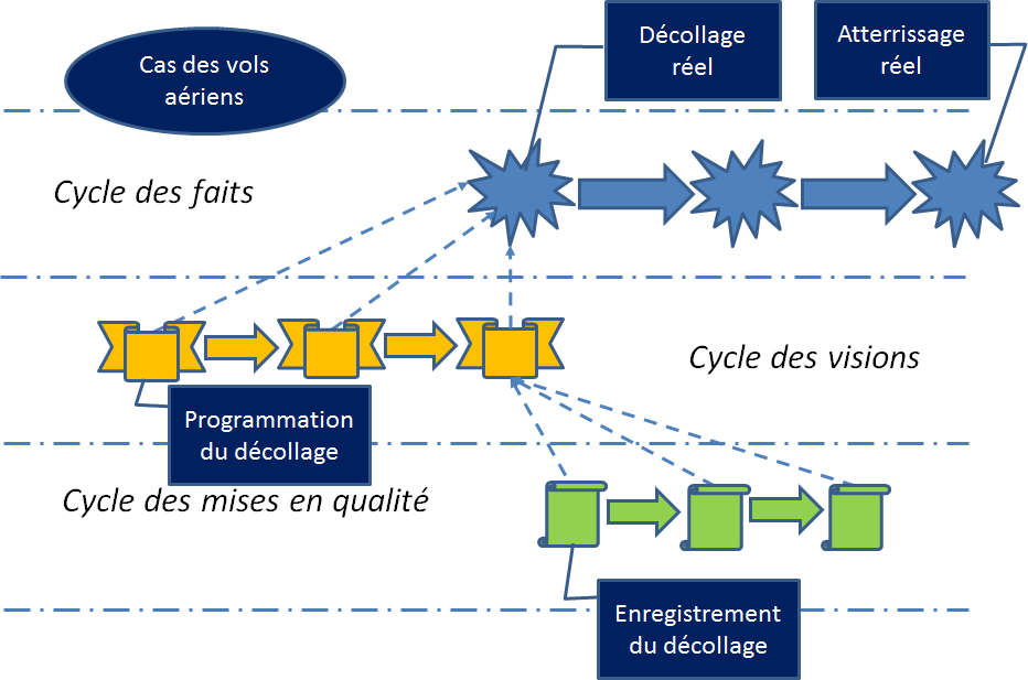 Exemple de tri-datation